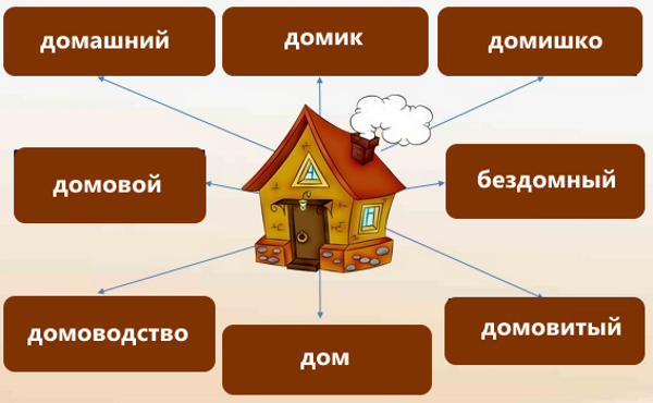 Дом - однокоренные слова