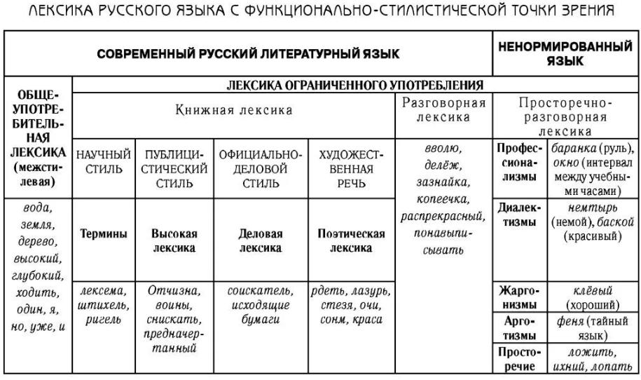 Лексика русского языка в таблице