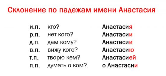 Таблица склонения имени Анастасия по падежам