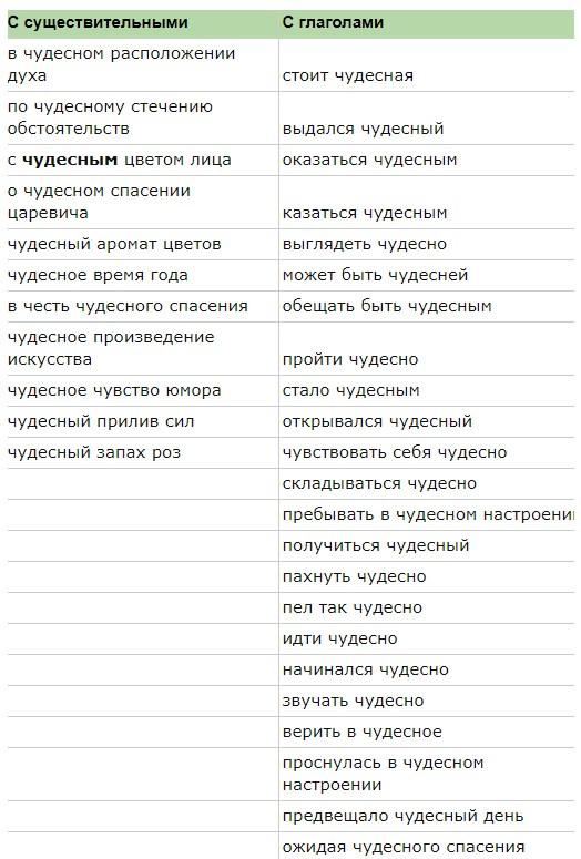 таблица сочетаемости слова чудесный